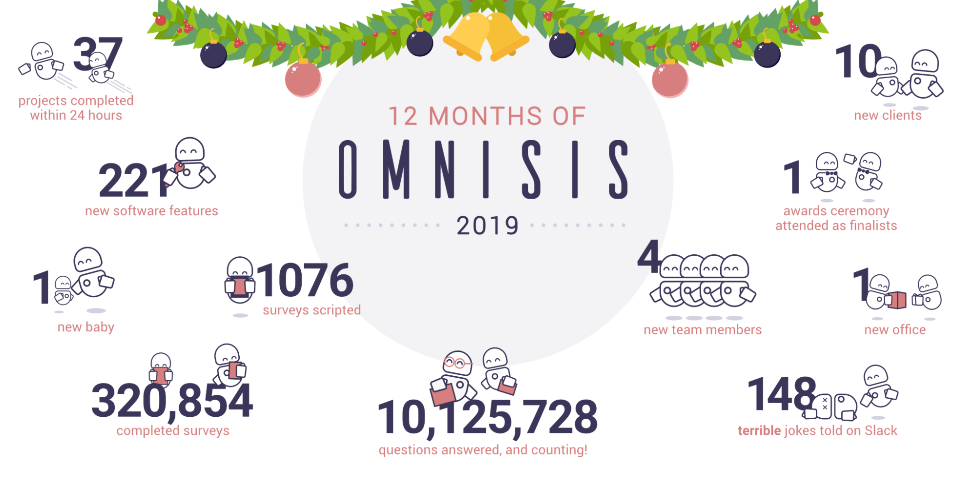 Celebrating 12 months of Omnisis